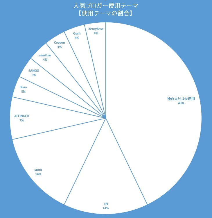人気ブロガーの使用テーマを表す円グラフ