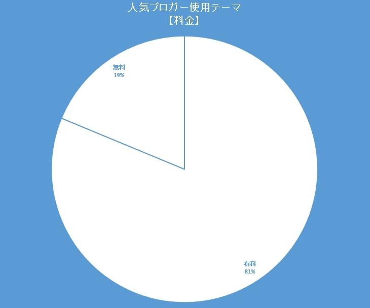 人気ブロガー使用しているテーマの価格の円グラフ