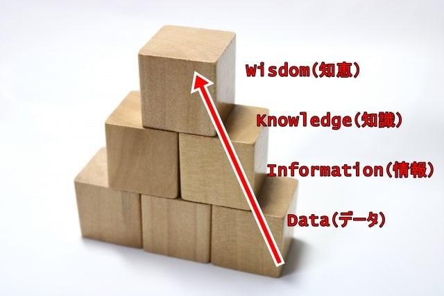 DIKWモデルを表すトライアングル