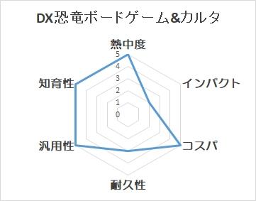DX恐竜ボードゲーム&カルタのチャート図