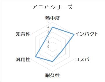 アニアシリーズのチャート図