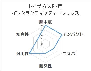 トイザらス限定 インタラクティブティーレックスのチャート図
