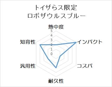 トイザらス限定 ロボザウルス ブルーのチャート図