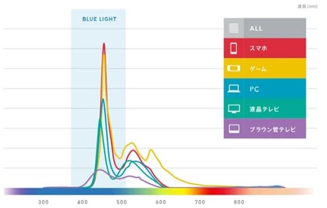 端末ごとの、ブルーライトの量と、波長を表すグラフの画像