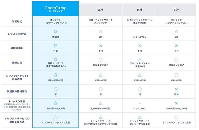 CodeCampの特徴を表した表