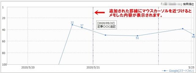 グラフ上のサイトメモを入力した日付に罫線が追加され、そこにマウスカーソルを移動させるとメモした内容が表示
