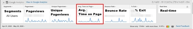 page analytics avg time on page