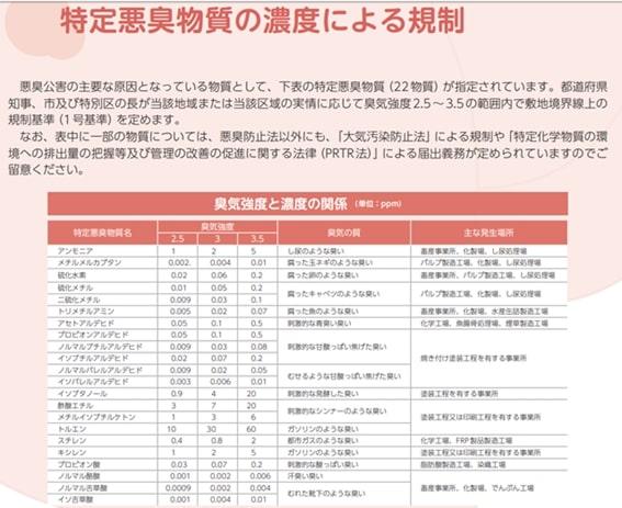 悪臭防止法に指定される物質の表の画像