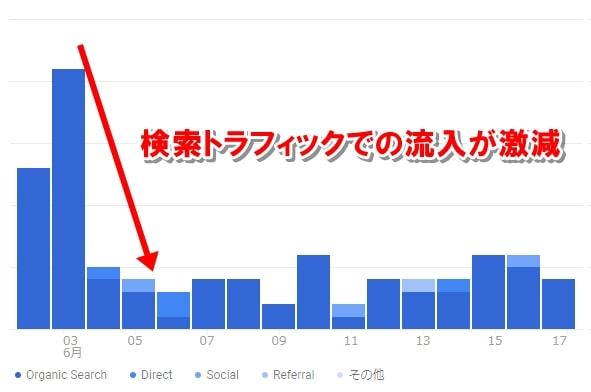 検索トラフィックでの流入が激減したことがわかるグラフ