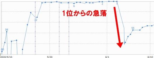 自動ペナルティの影響で、検索順位1位から急落したグラフ