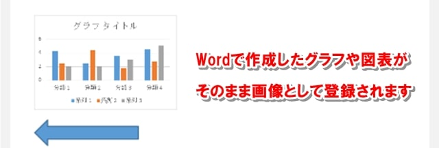 Wordで作成した図表やグラフが、そのままWordpressへ反映された画像