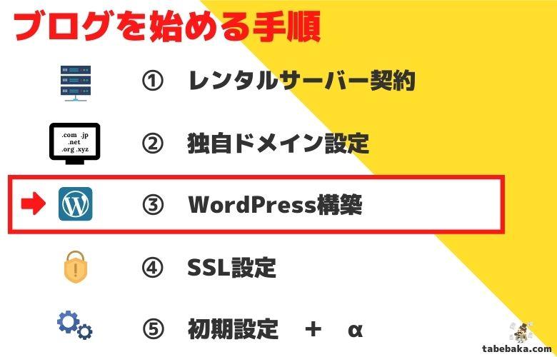 趣味ブログをはじめる手順「③WordPress構築」の画像