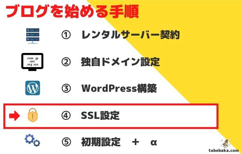 趣味ブログをはじめる手順「④SSL設定」の画像
